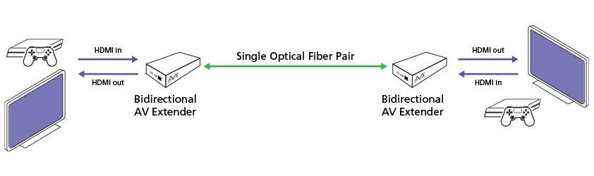 Semtech AVX Diagram