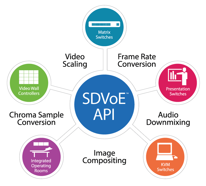 SDVoE API Diagram No Shadow