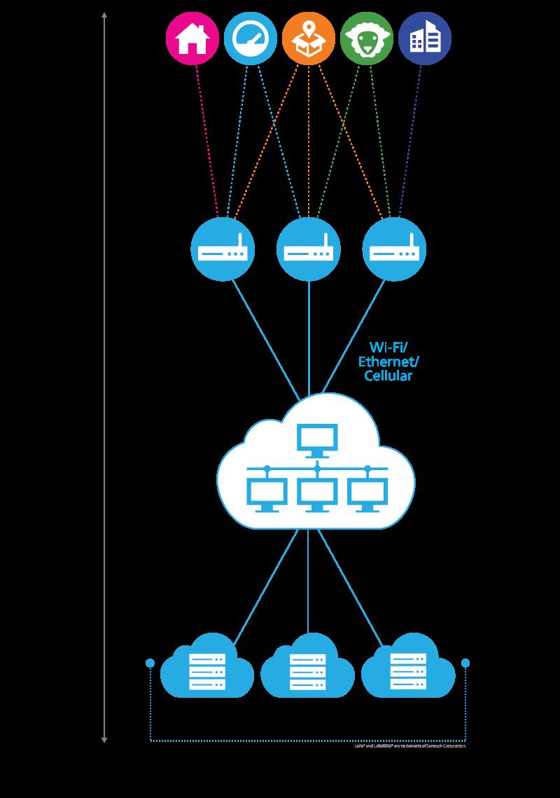 Semtech LoRaWAN diagram Network Architecture