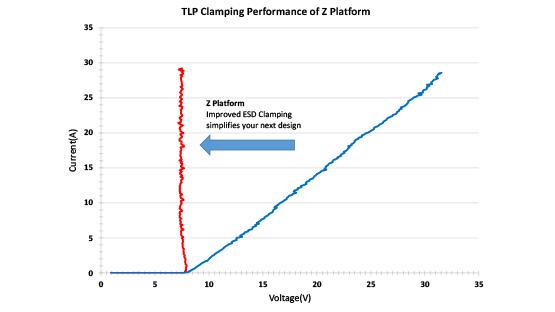 TVS-TLP curve