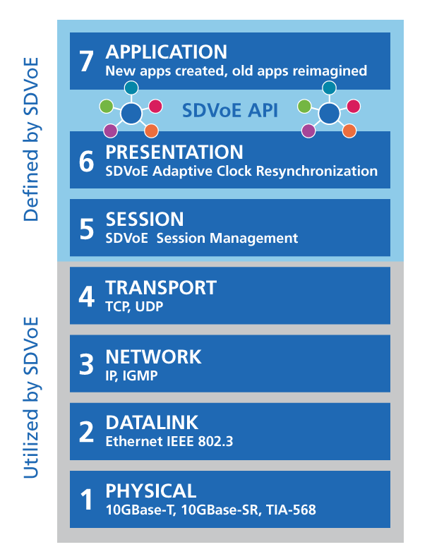 SDVoE addresses the full 7-layer OSI stack with solutions at every layer