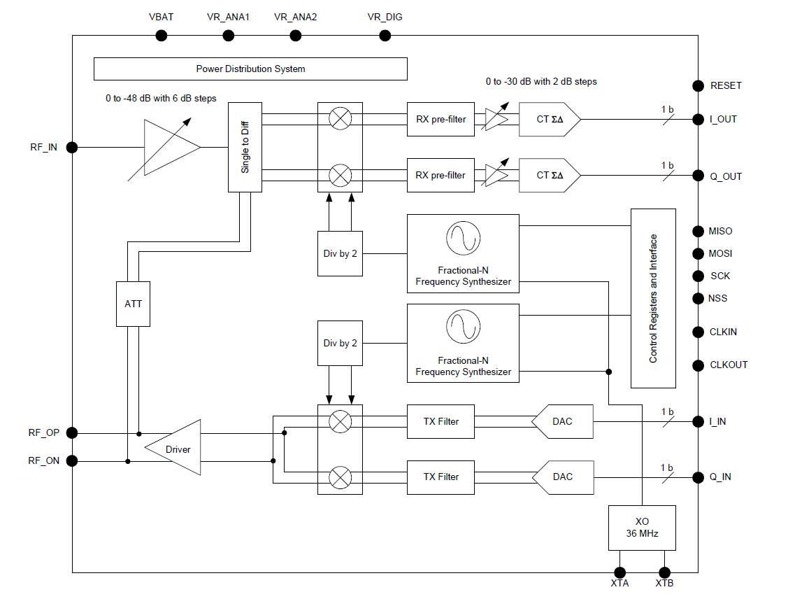 Low Power Digital I And Q Rf Multi Phy Mode Transceiver Semtech Block Diagram Receiver